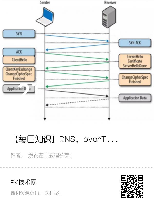 【每日知识】DNS,overTLS