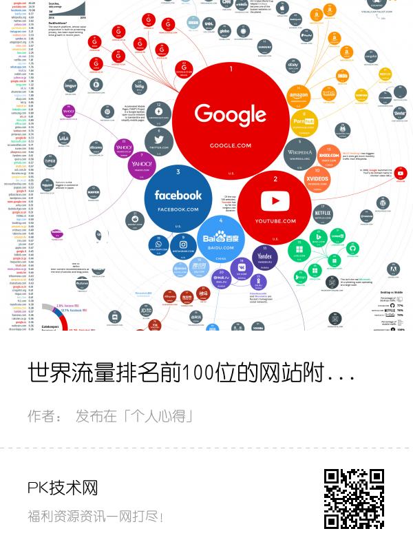 世界流量排名前100的网站附图文数据